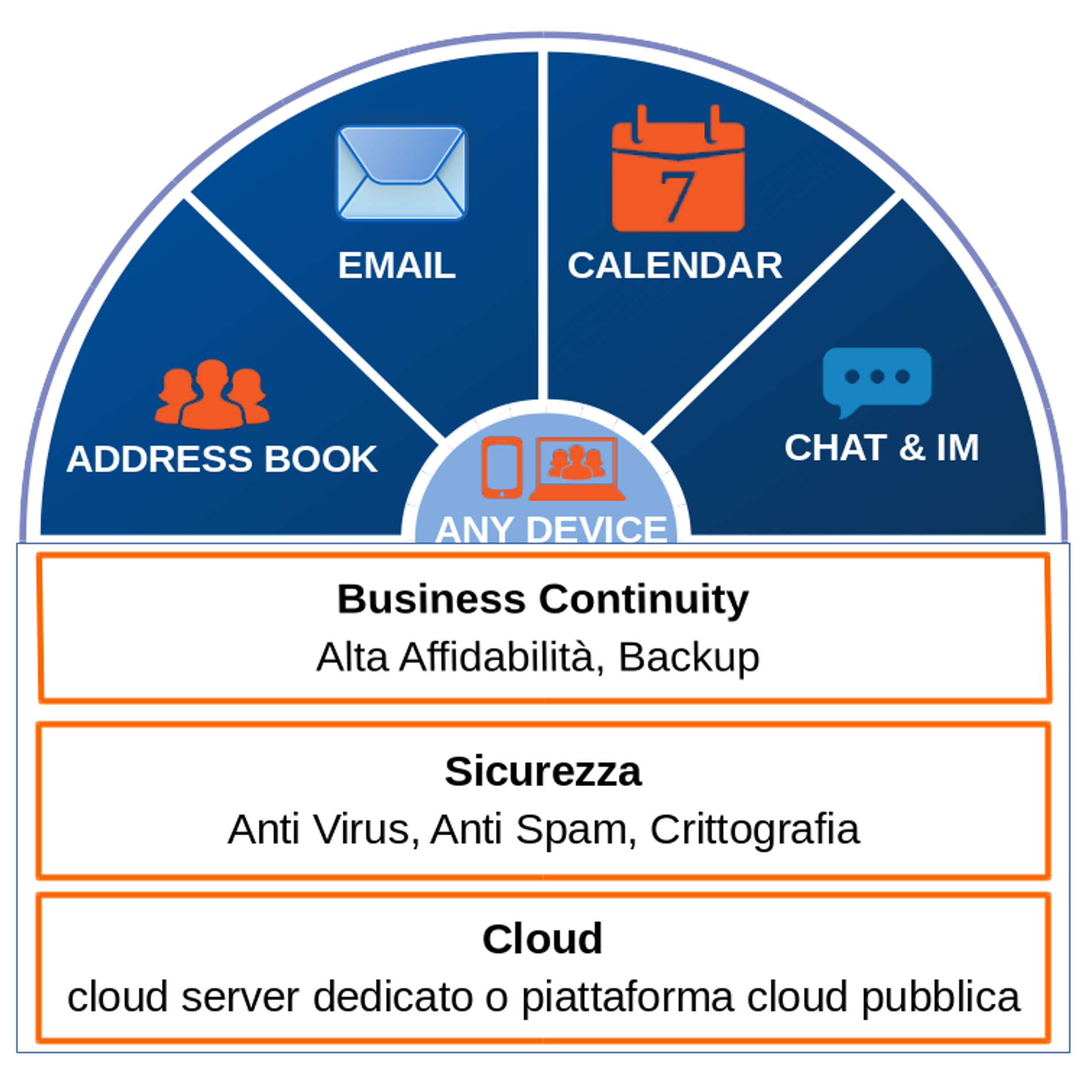 Zimbra email outsourcing spiegata attraverso uno schema intuitivo