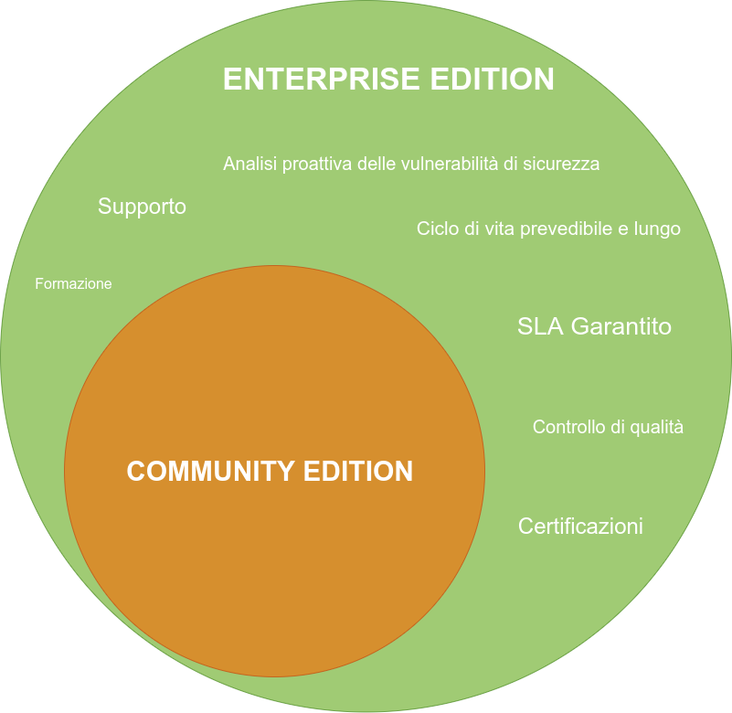Open Source Enterprise